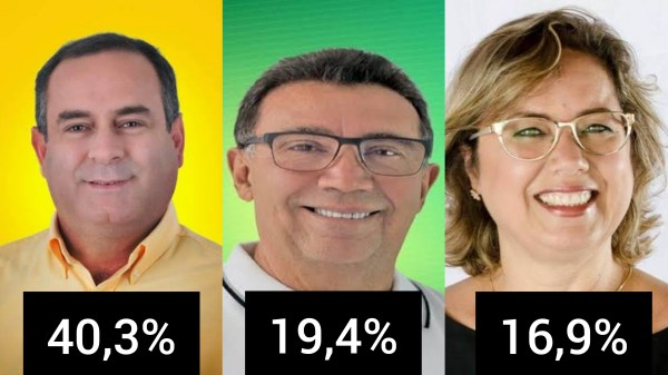 Blog do Magno/Opinião: Zeca, 40,3%; Wellington da LW, 19,4% e Cybele Roa, 16,9%