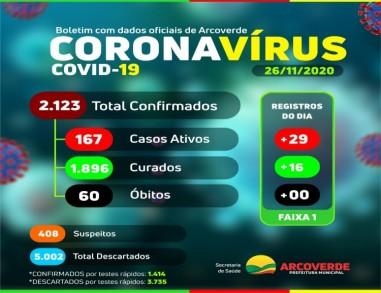 Arcoverde confirma 29 casos e 16 curados da Covid-19, nesta quinta-feira (26)