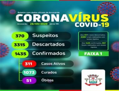 Arcoverde registra cinco novos confirmados e três curados da Covid-19