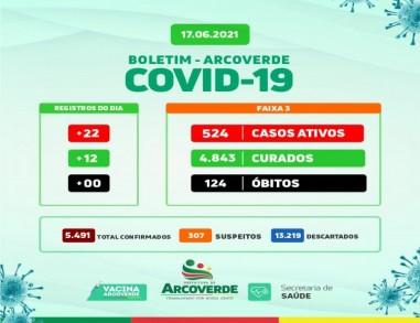 Arcoverde contabiliza 22 casos e 12 curados da Covid-19 nesta quinta (17)