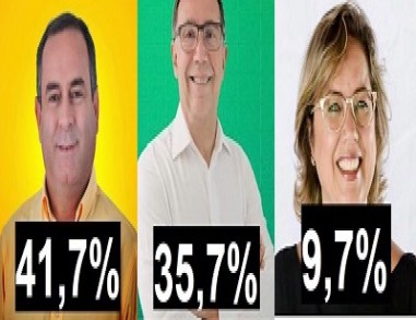 Pesquisa do Instituto Opinião, mostra Zeca liderando a opinião da maioria em 6 pontos