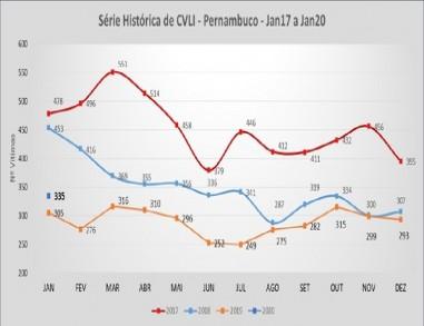 Pernambuco registra 335 homicídios em janeiro e aumento de 9,8% em relação ao mesmo mês de 2019